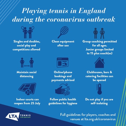 LTA latest guidance for playing tennis